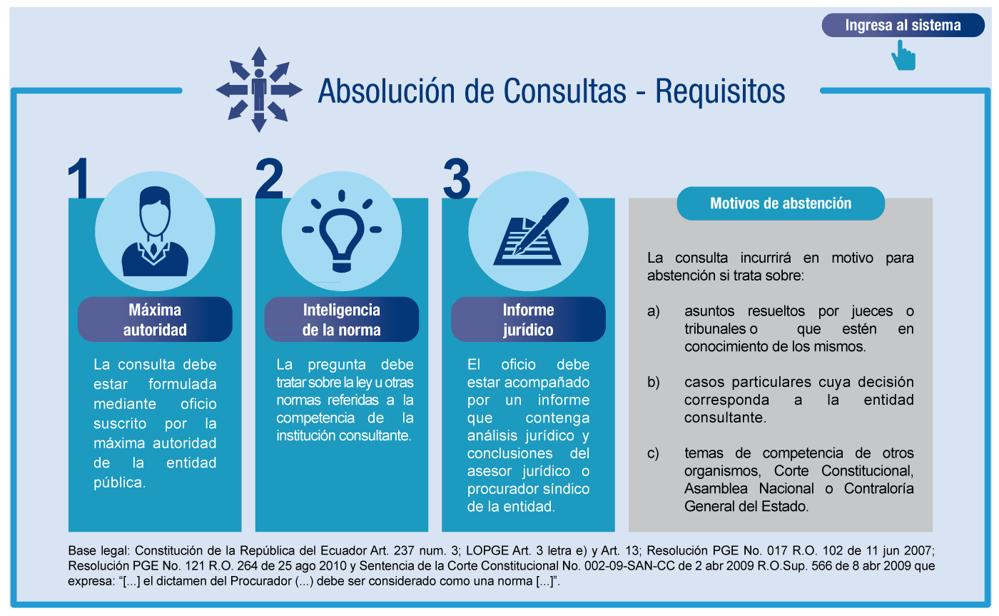 consultas requisitos aplicacion 0910